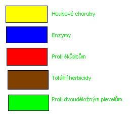 základní barevné značení chemikálií