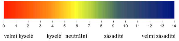 zjištění pH půdy v zahradě