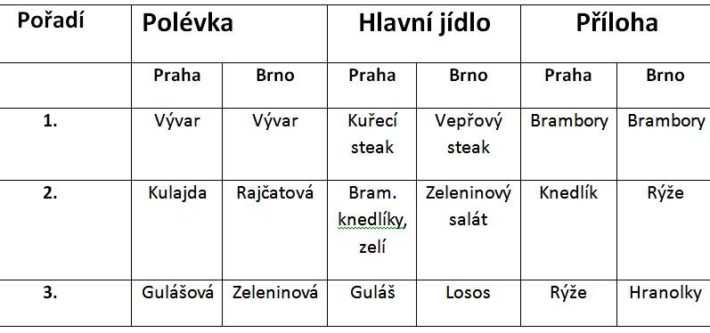 obedy tabulka