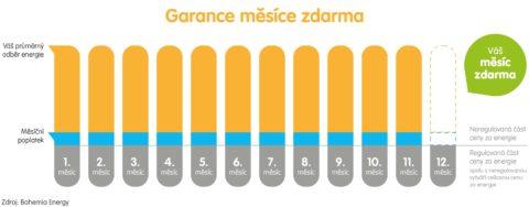 bohemia energy graf